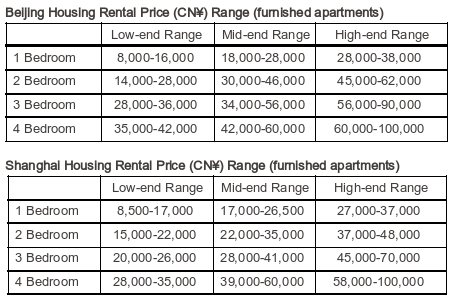 China Rental Costs in April 2019
