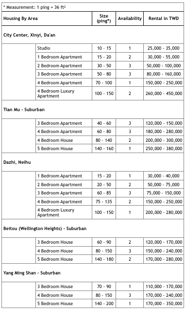 Types Of Housing Typical Rental Costs Practical Information