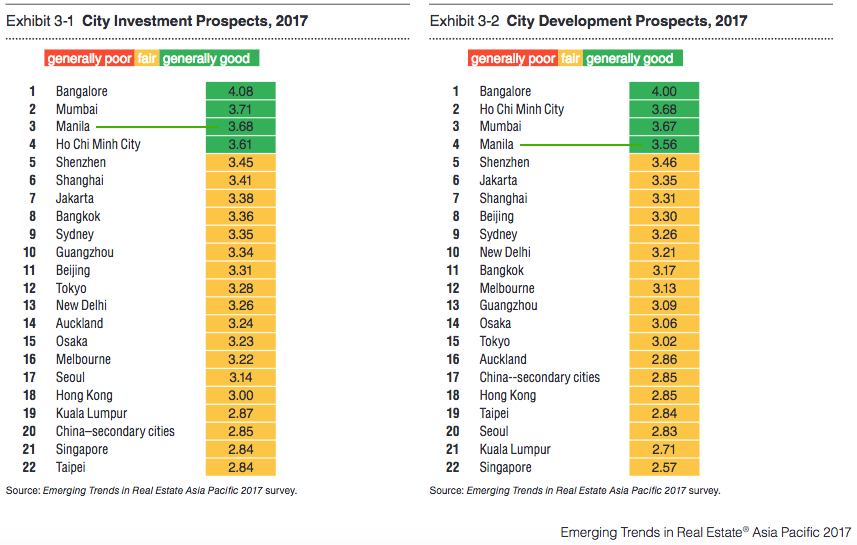Manila Investment & Development Prospects Tables